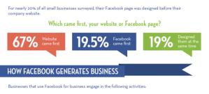 Исследование Facebook и бизнес